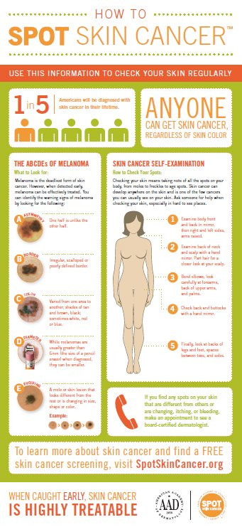 how to spot a skin cancer
